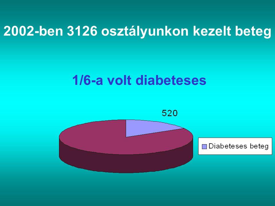 2002-ben 3126 osztályunkon kezelt beteg