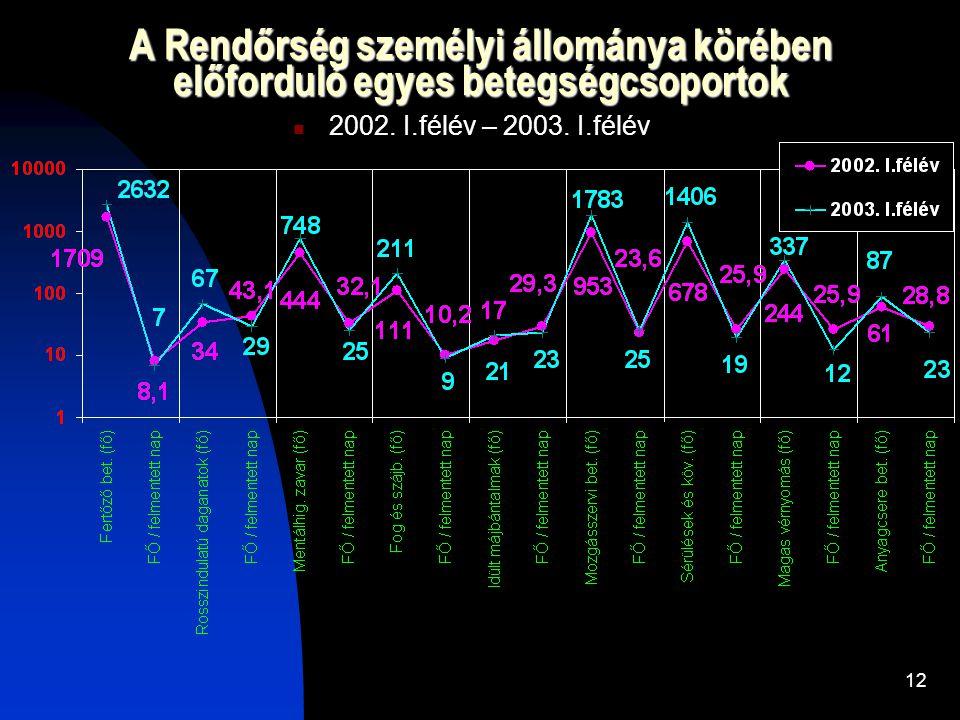 A Rendőrség személyi állománya körében előforduló egyes betegségcsoportok