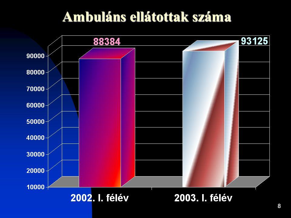 Ambuláns ellátottak száma