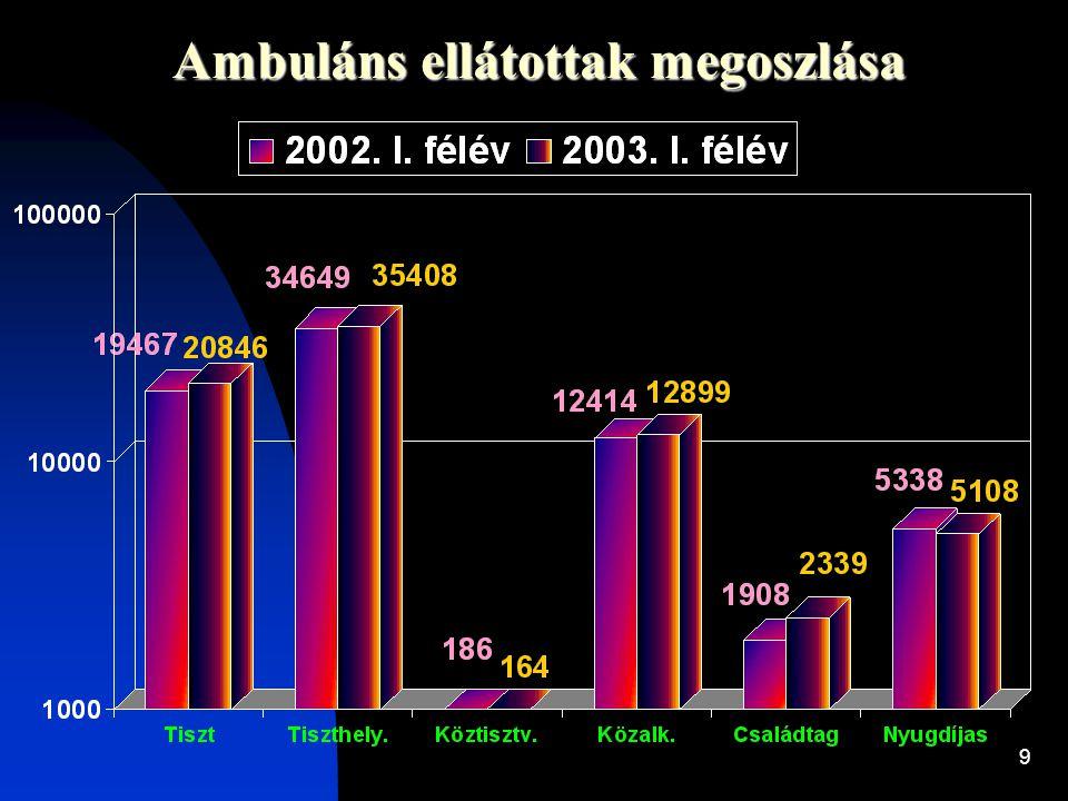 Ambuláns ellátottak megoszlása