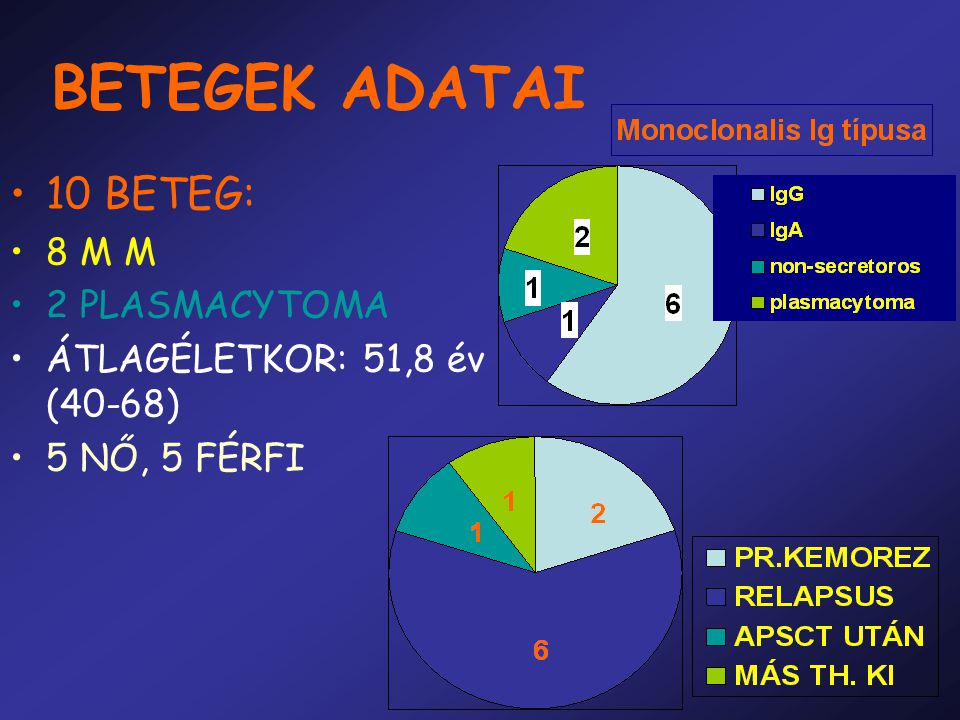 BETEGEK ADATAI 10 BETEG: 8 M M 2 PLASMACYTOMA