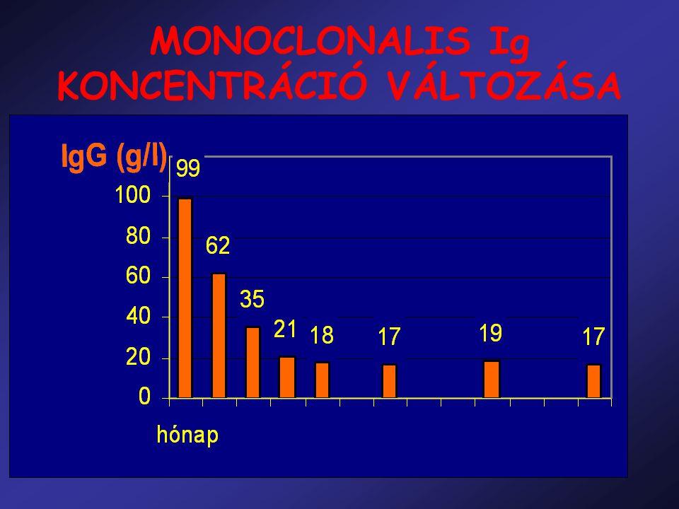 MONOCLONALIS Ig KONCENTRÁCIÓ VÁLTOZÁSA