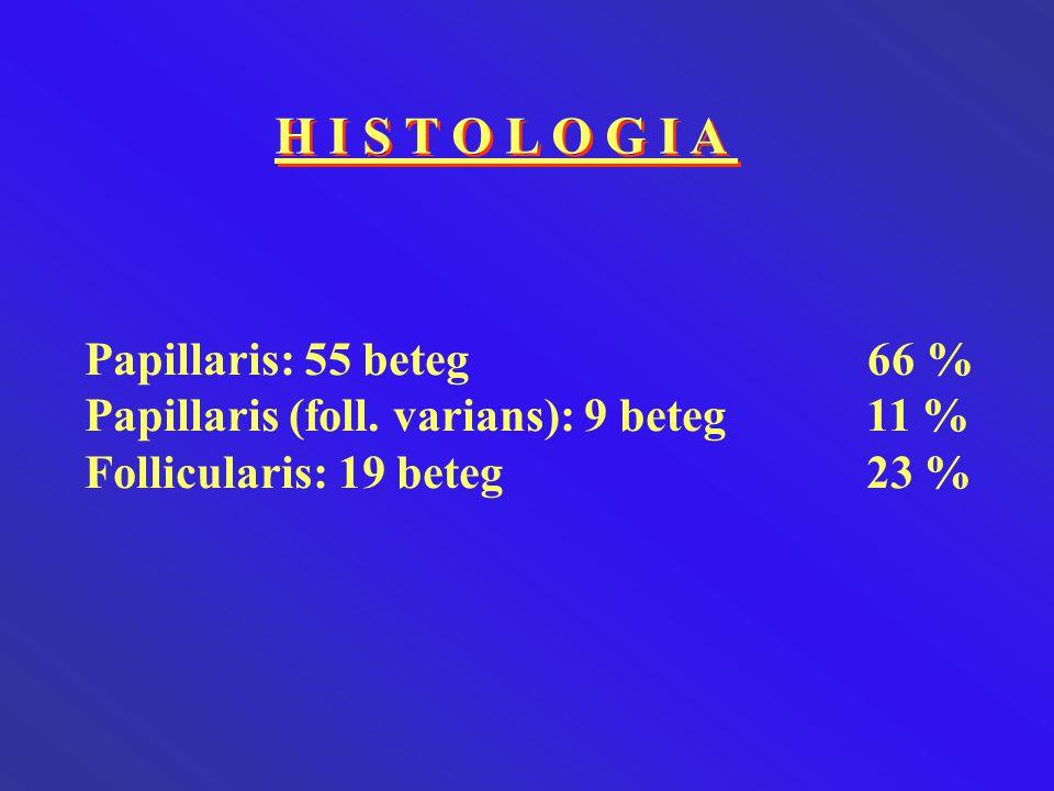 H I S T O L O G I A Papillaris: 55 beteg 66 %