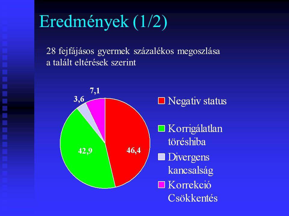 Eredmények (1/2) 28 fejfájásos gyermek százalékos megoszlása a talált eltérések szerint