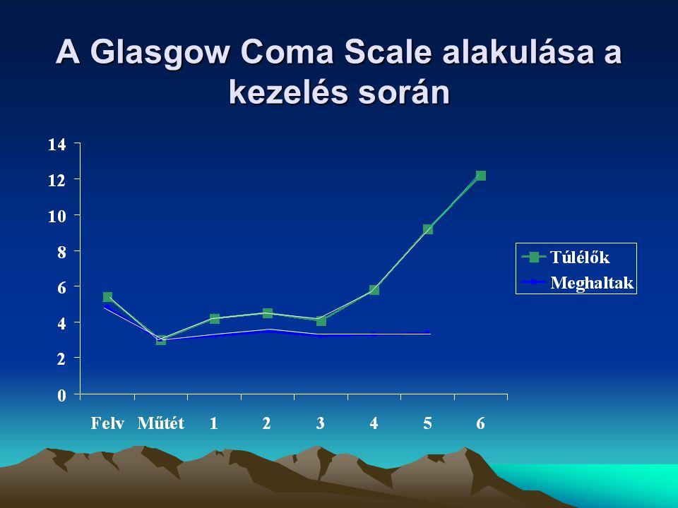 A Glasgow Coma Scale alakulása a kezelés során
