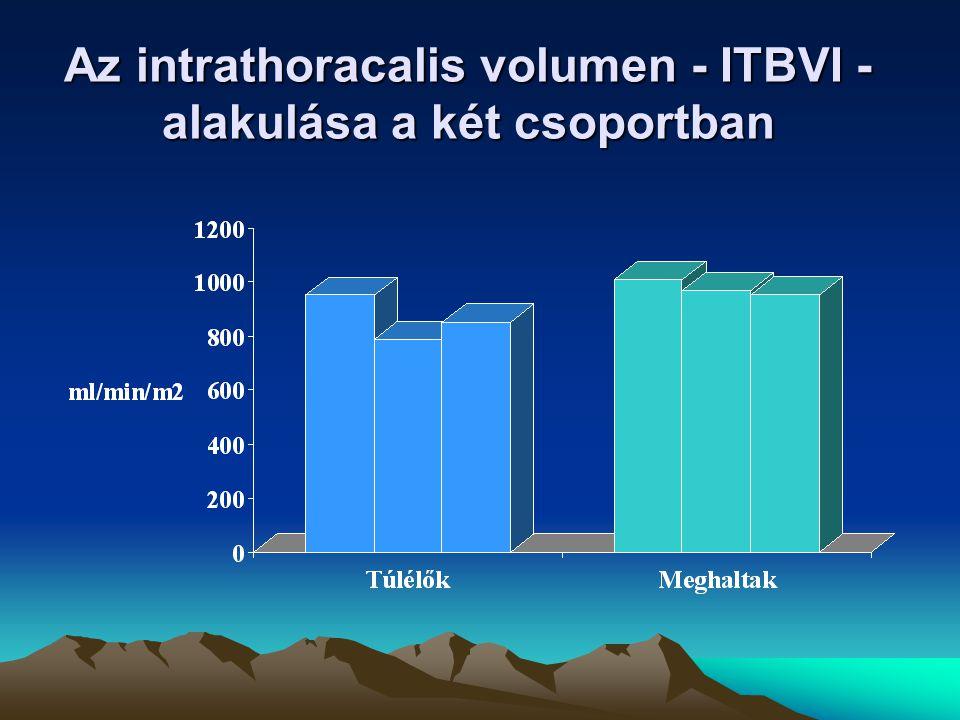 Az intrathoracalis volumen - ITBVI - alakulása a két csoportban