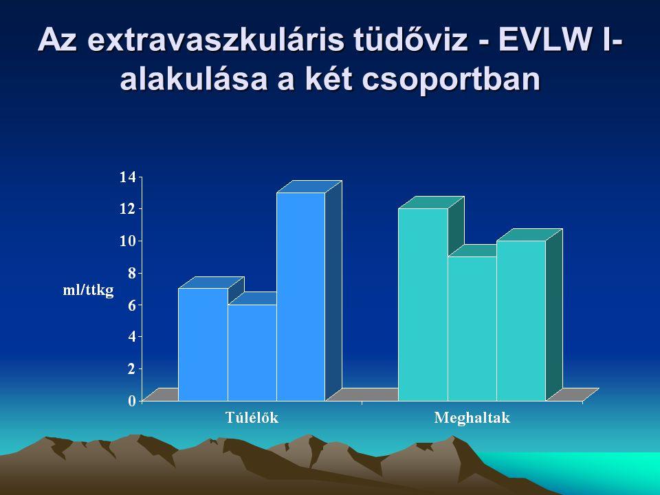 Az extravaszkuláris tüdőviz - EVLW I- alakulása a két csoportban