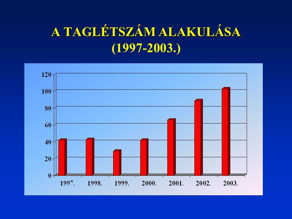 A TAGLÉTSZÁM ALAKULÁSA (1997-2003.)