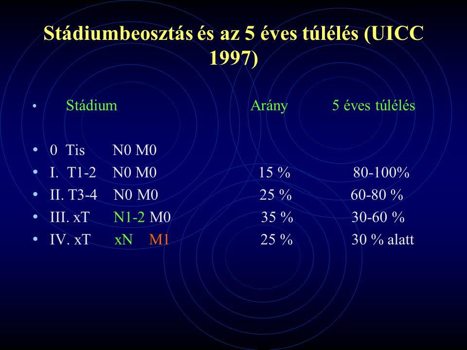 Stádiumbeosztás és az 5 éves túlélés (UICC 1997)
