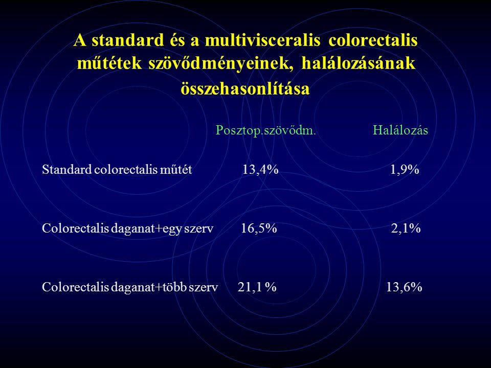 A standard és a multivisceralis colorectalis műtétek szövődményeinek, halálozásának összehasonlítása