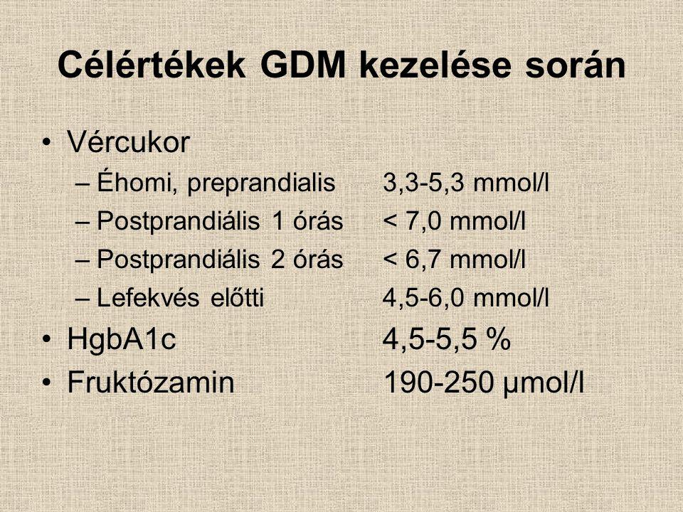 Célértékek GDM kezelése során