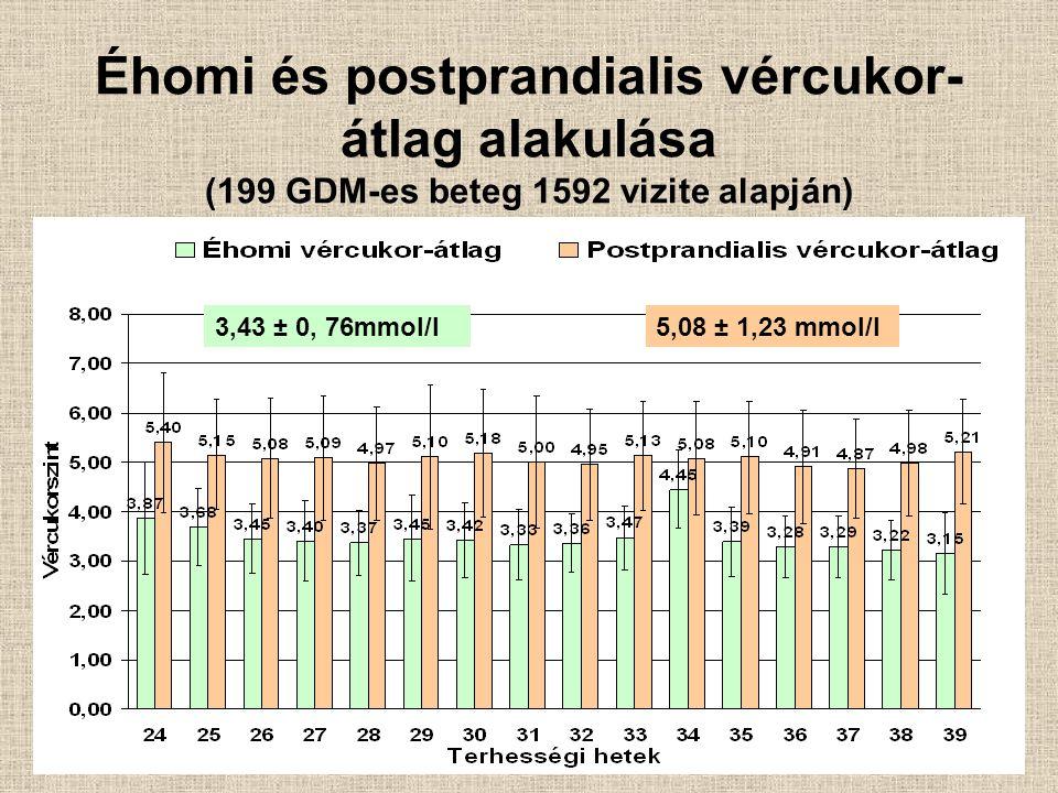 Éhomi és postprandialis vércukor-átlag alakulása (199 GDM-es beteg 1592 vizite alapján)
