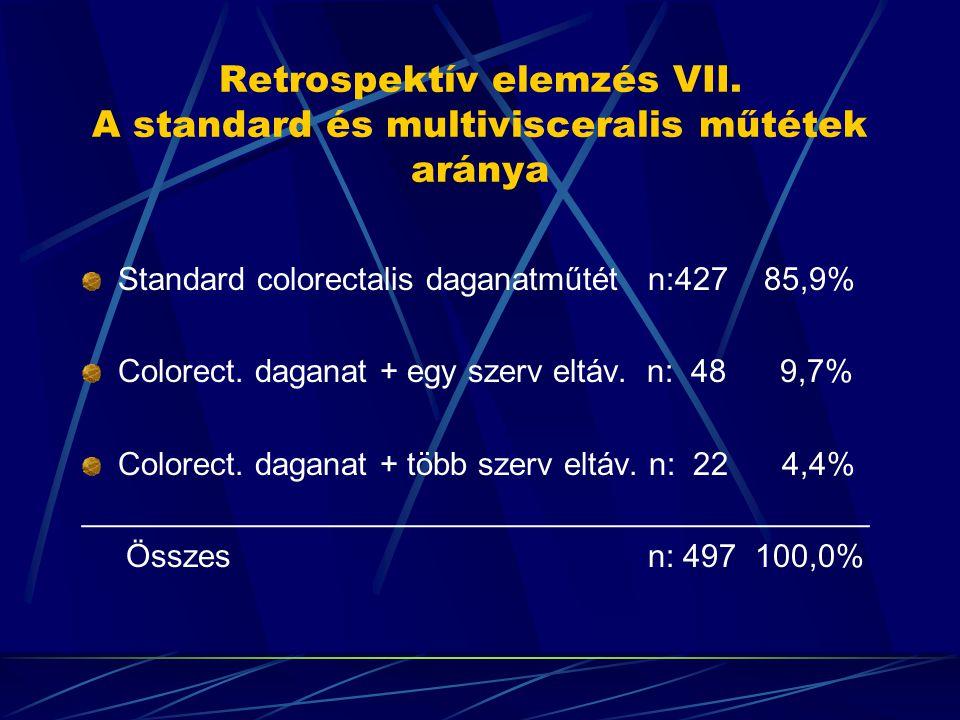 Retrospektív elemzés VII. A standard és multivisceralis műtétek aránya