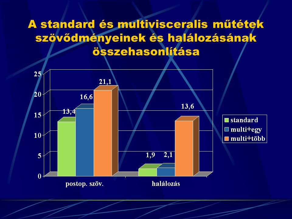 A standard és multivisceralis műtétek szövődményeinek és halálozásának összehasonlítása