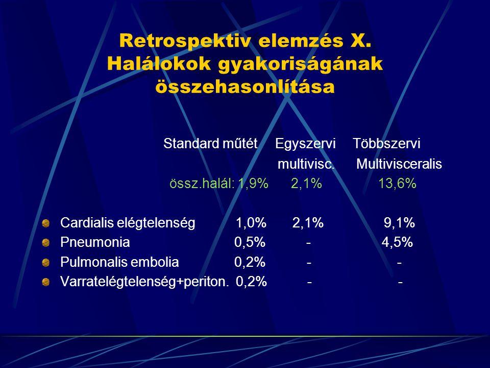 Retrospektiv elemzés X. Halálokok gyakoriságának összehasonlítása