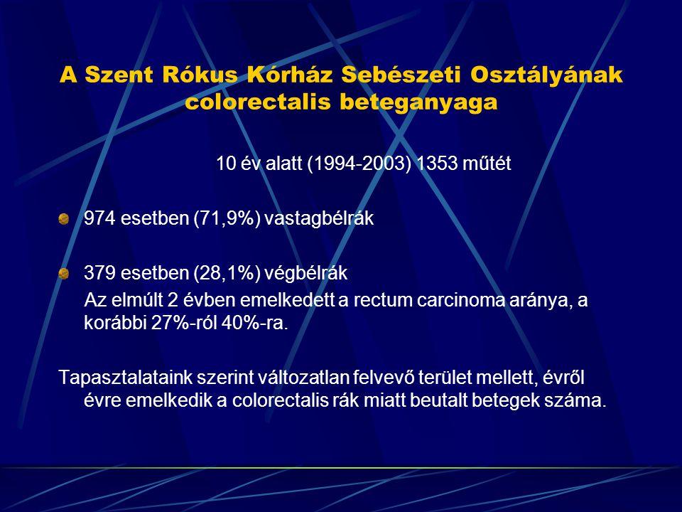 A Szent Rókus Kórház Sebészeti Osztályának colorectalis beteganyaga