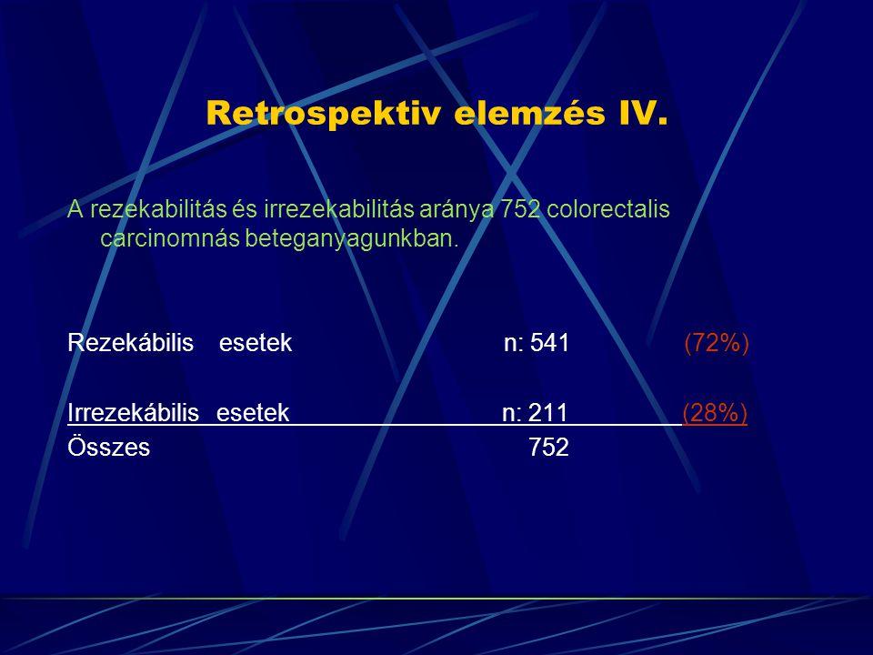 Retrospektiv elemzés IV.