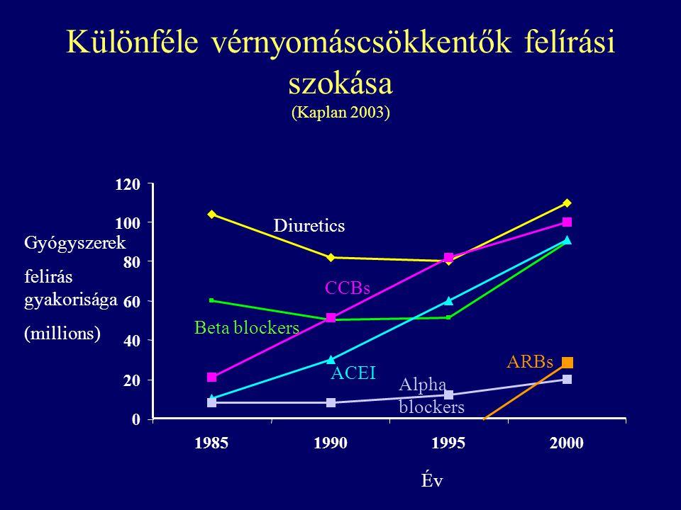 Különféle vérnyomáscsökkentők felírási szokása (Kaplan 2003)
