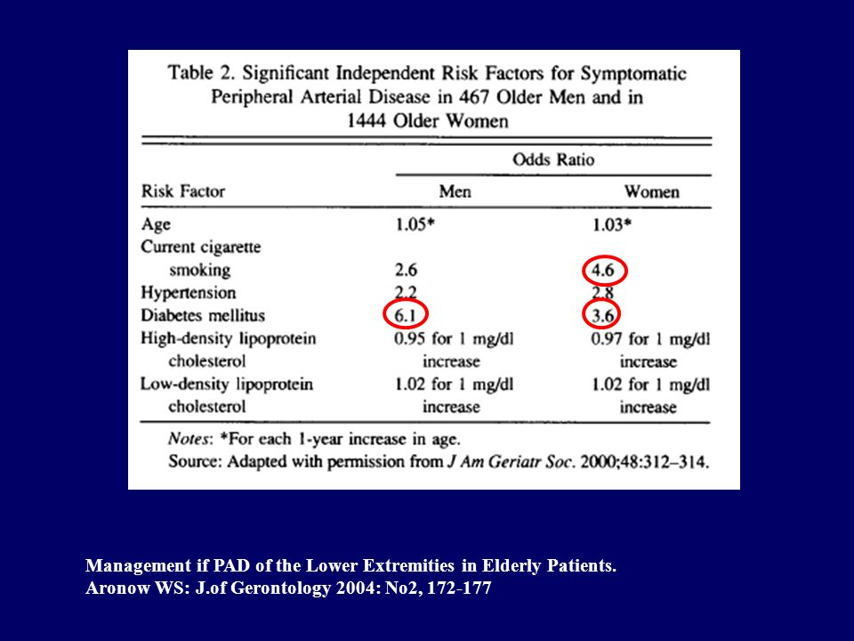 Management if PAD of the Lower Extremities in Elderly Patients