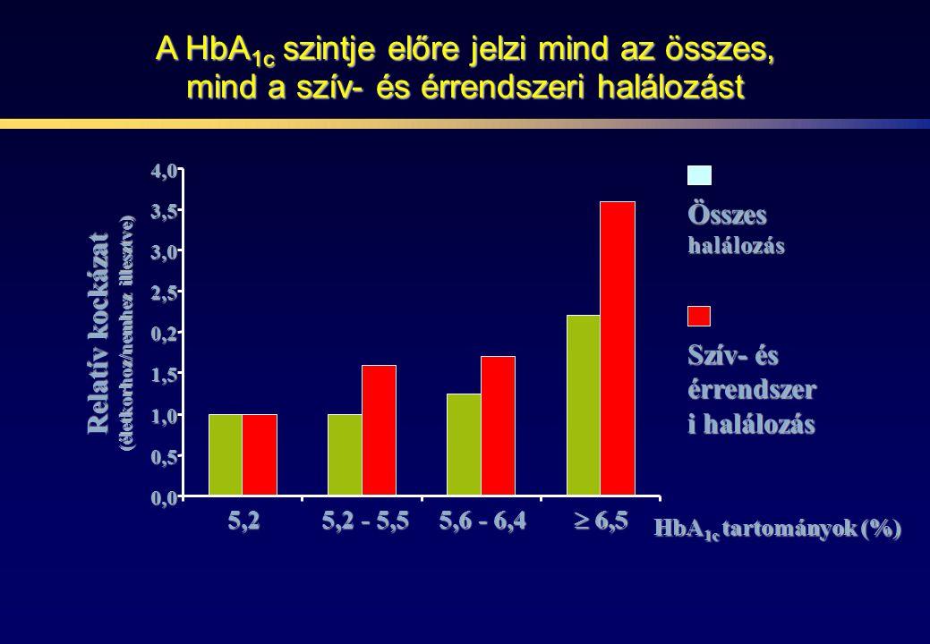 A HbA1c csökkentése a szövődmények csökkenésével jár együtt