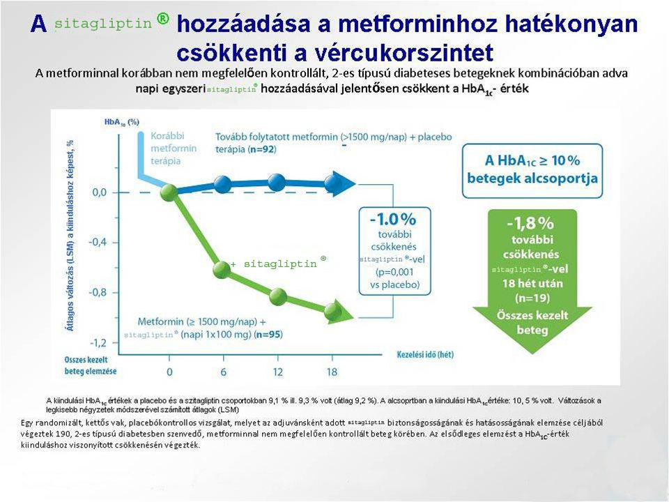 Metforminnal nem megfelelően kontrollált 2-es típusú cukorbetegek kezelése