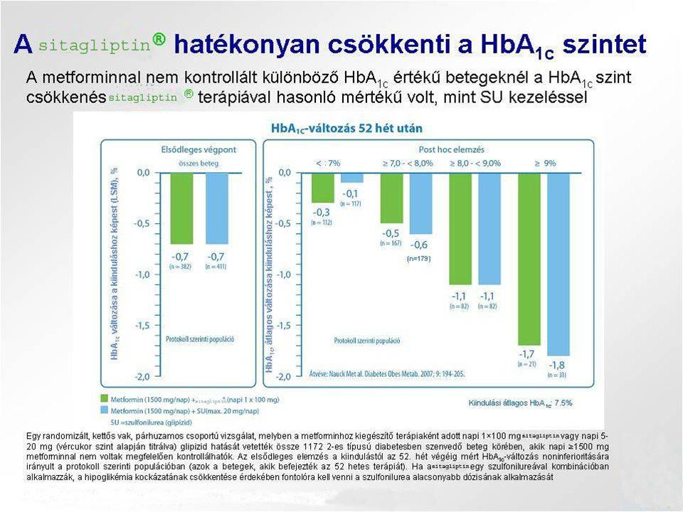 • 100 mg/nap XELEVIA plus ≥1500 mg/nap metforminnal (n=382)