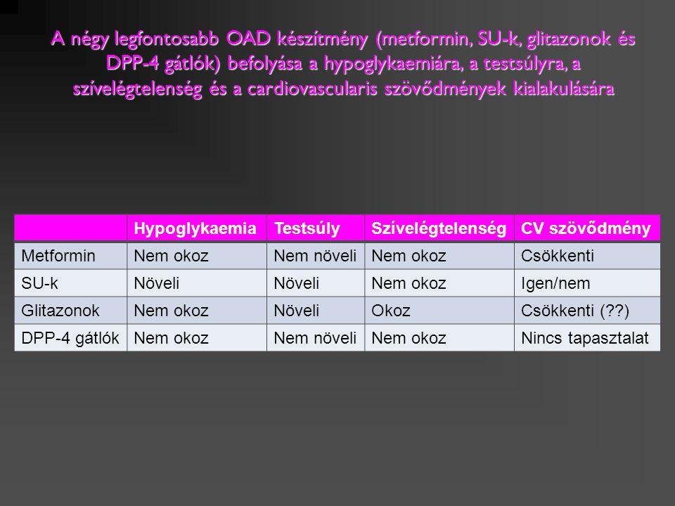 A négy legfontosabb OAD készítmény (metformin, SU-k, glitazonok és DPP-4 gátlók) befolyása a hypoglykaemiára, a testsúlyra, a szívelégtelenség és a cardiovascularis szövődmények kialakulására