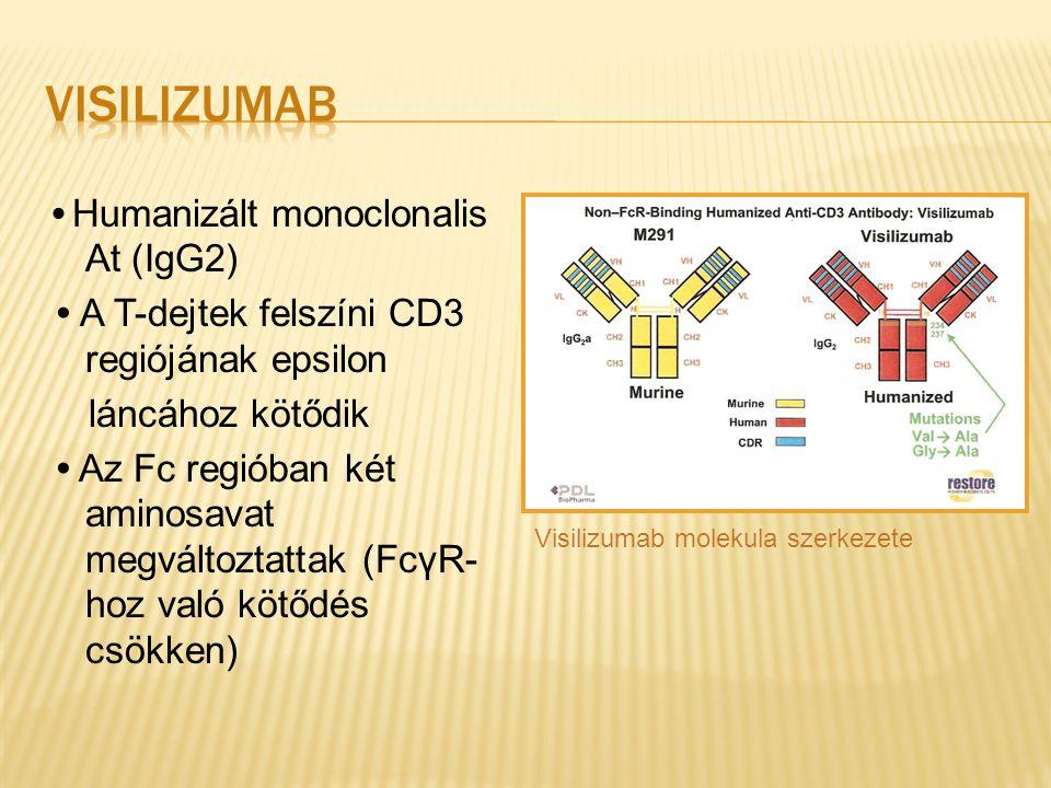 VIsilizumab