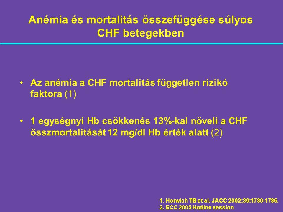 Anémia és mortalitás összefüggése súlyos CHF betegekben