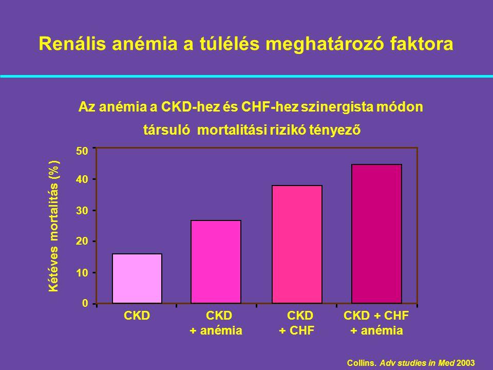 Renális anémia a túlélés meghatározó faktora