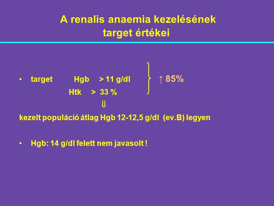 A renalis anaemia kezelésének target értékei