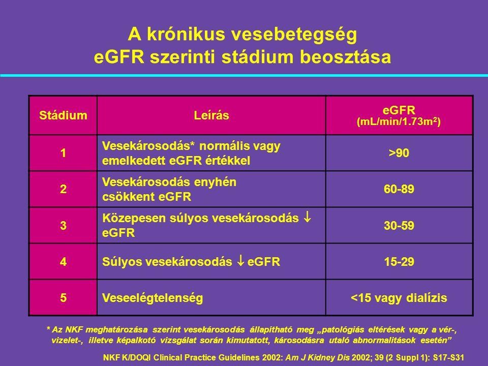 A krónikus vesebetegség eGFR szerinti stádium beosztása