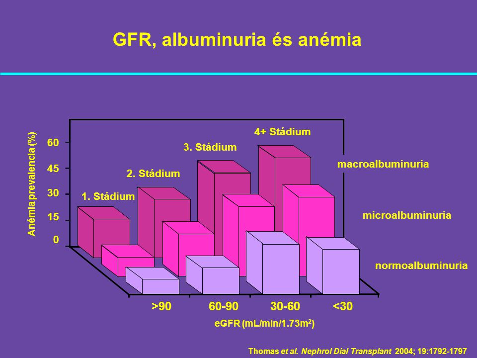 GFR, albuminuria és anémia