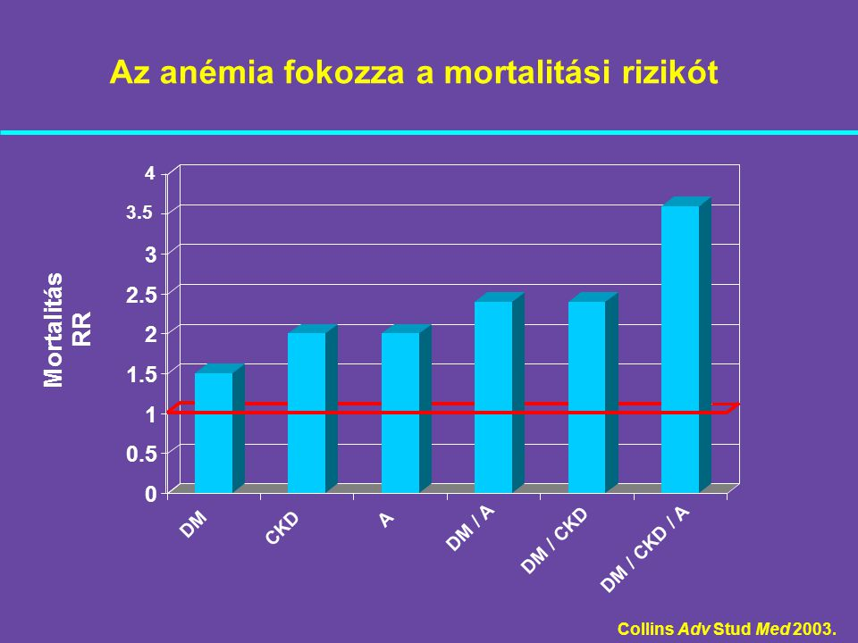 Az anémia fokozza a mortalitási rizikót