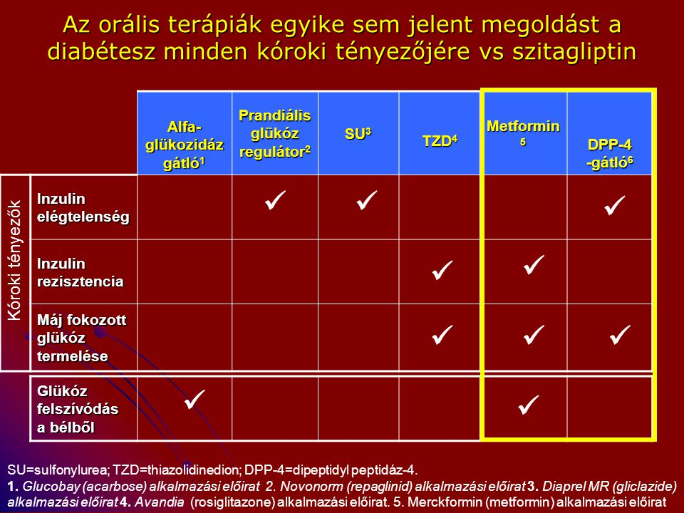 Alfa-glükozidáz gátló1 Prandiális glükóz regulátor2