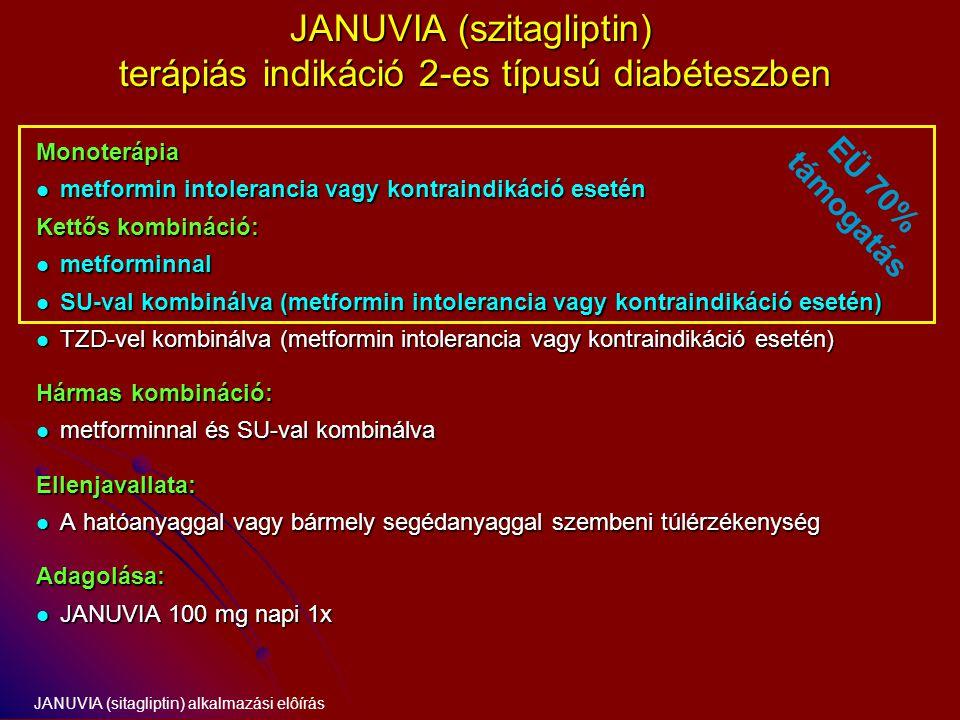 JANUVIA (szitagliptin) terápiás indikáció 2-es típusú diabéteszben