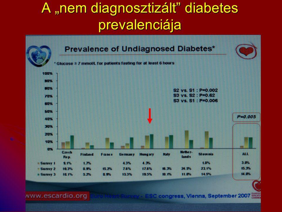 """A """"nem diagnosztizált diabetes prevalenciája"""