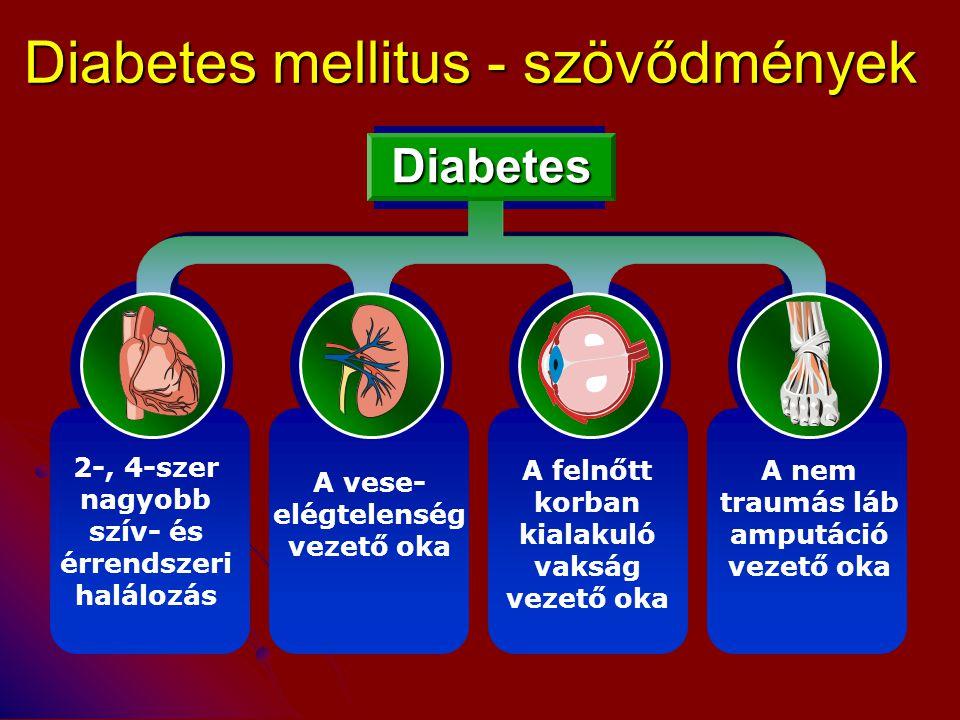 Diabetes mellitus - szövődmények