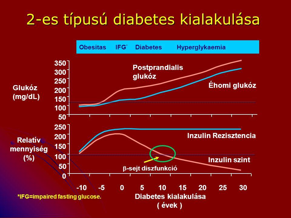 2-es típusú diabetes kialakulása