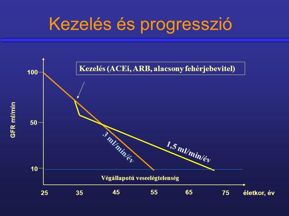 Kezelés és progresszió