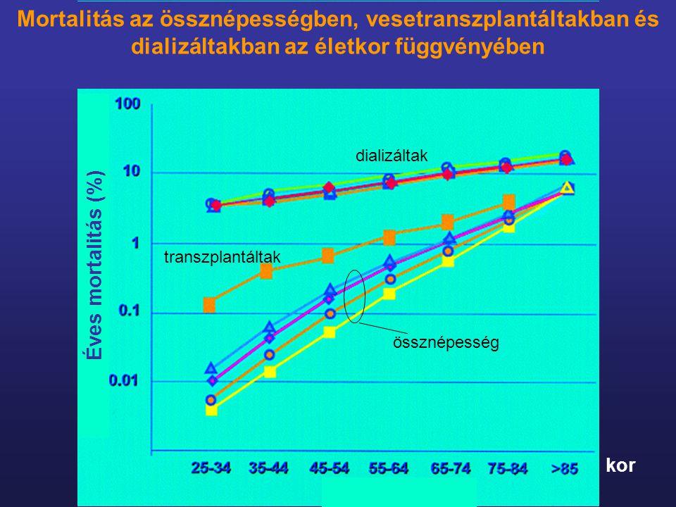 Mortalitás az össznépességben, vesetranszplantáltakban és dializáltakban az életkor függvényében