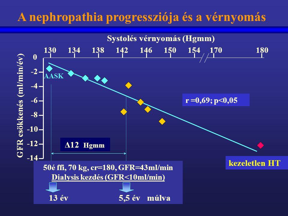 A nephropathia progressziója és a vérnyomás