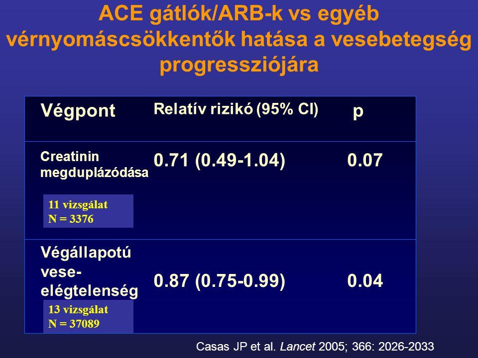 ACE gátlók/ARB-k vs egyéb vérnyomáscsökkentők hatása a vesebetegség progressziójára