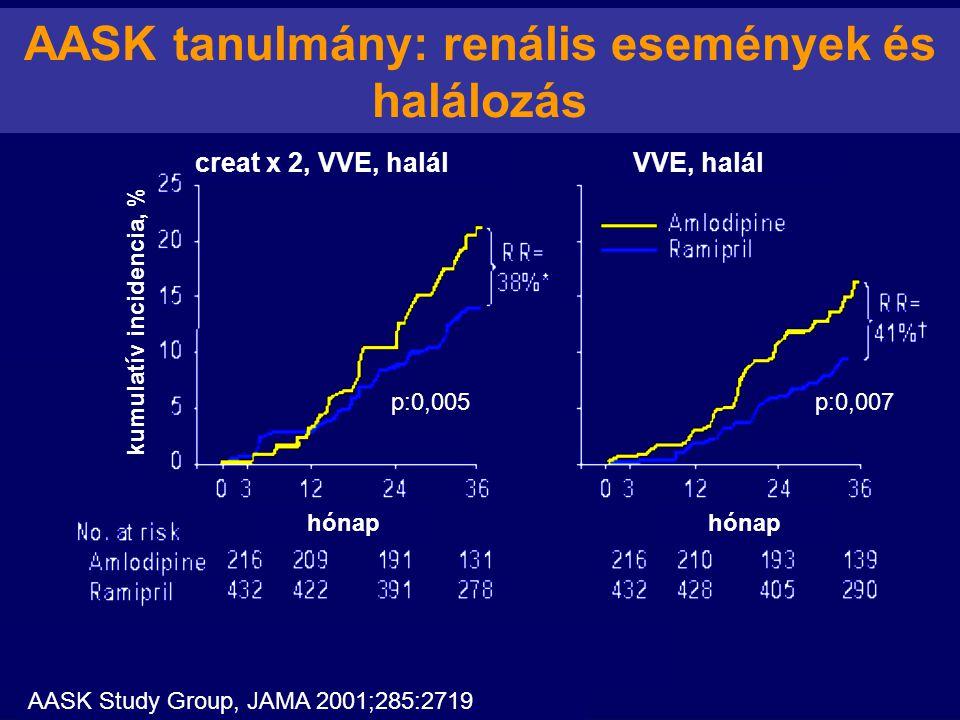 AASK tanulmány: renális események és halálozás