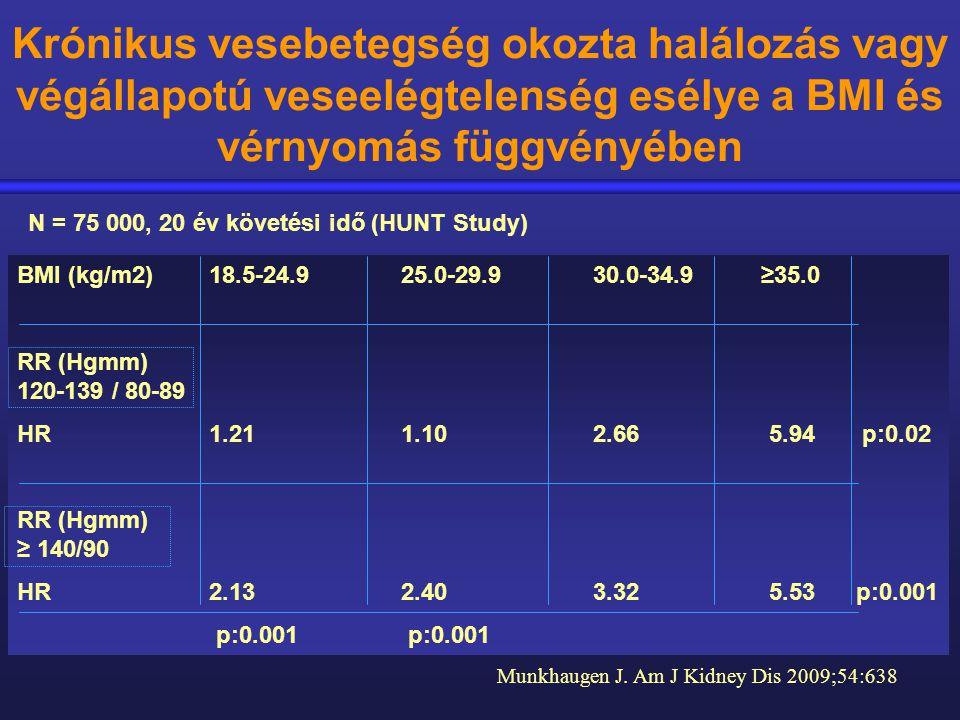 Krónikus vesebetegség okozta halálozás vagy végállapotú veseelégtelenség esélye a BMI és vérnyomás függvényében