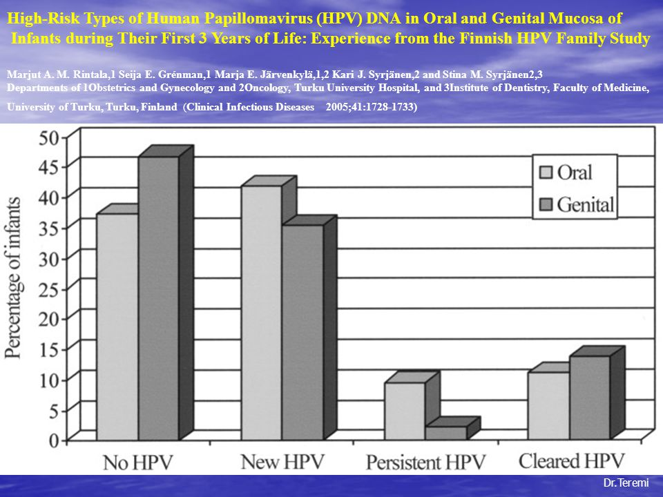 High-Risk Types of Human Papillomavirus (HPV) DNA in Oral and Genital Mucosa of