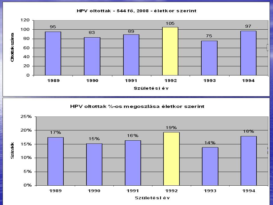 Legnagyobb számban az 1992-ben születettek, majd az 1994 és 1989 évbeliek vettek részt az oltásban!