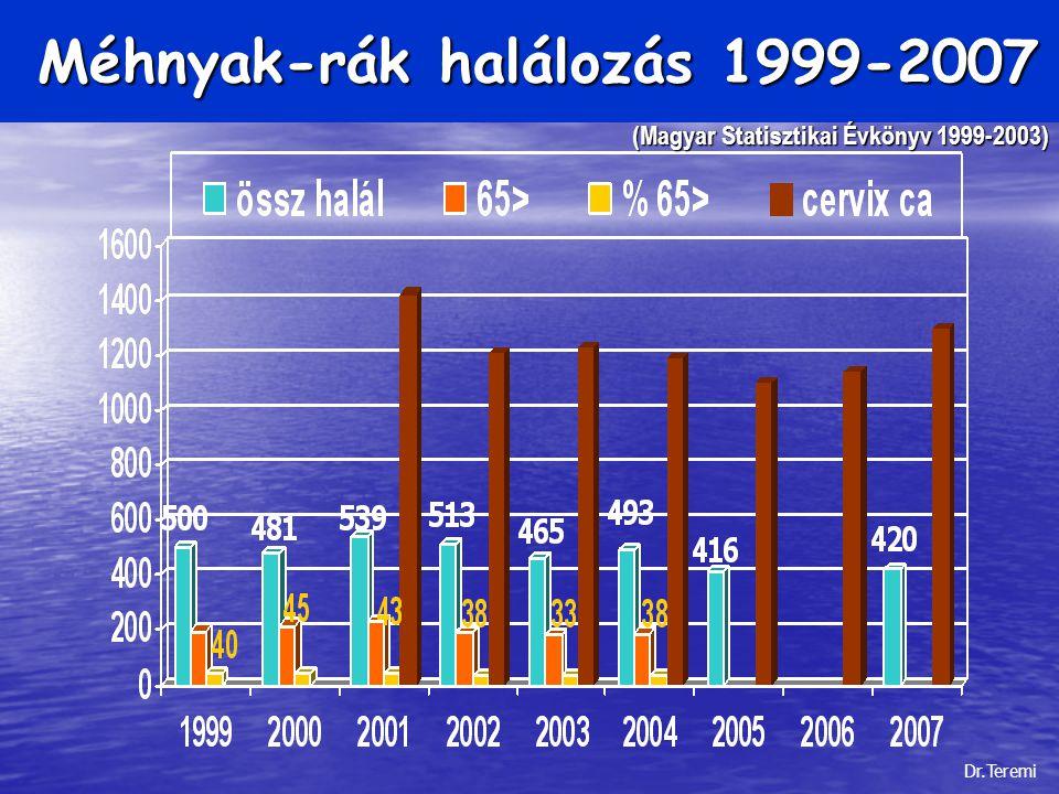 Méhnyak-rák halálozás 1999-2007