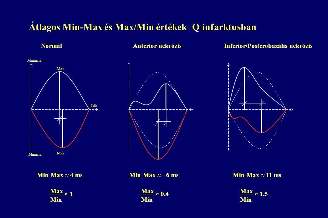 Átlagos Min-Max és Max/Min értékek Q infarktusban