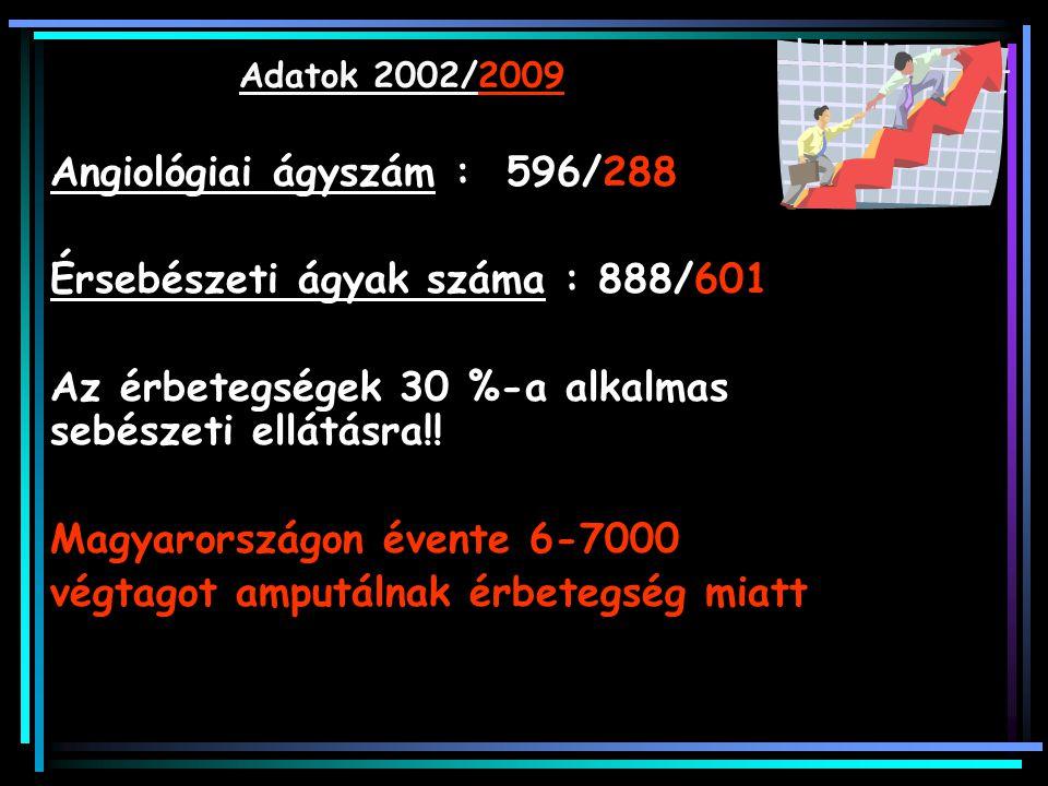Érsebészeti ágyak száma : 888/601